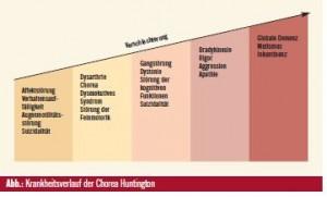 Chorea Huntington Verlauf