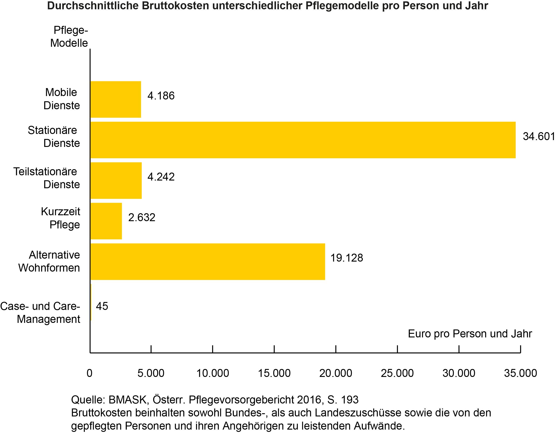 BILD zu OTS - Bruttokosten Pflegemodelle pro Person und Jahr