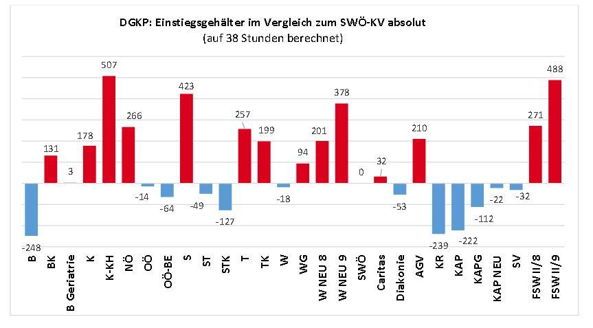 SWÖ-Gehaltsvergleich Österreich-DGKP-09-2018