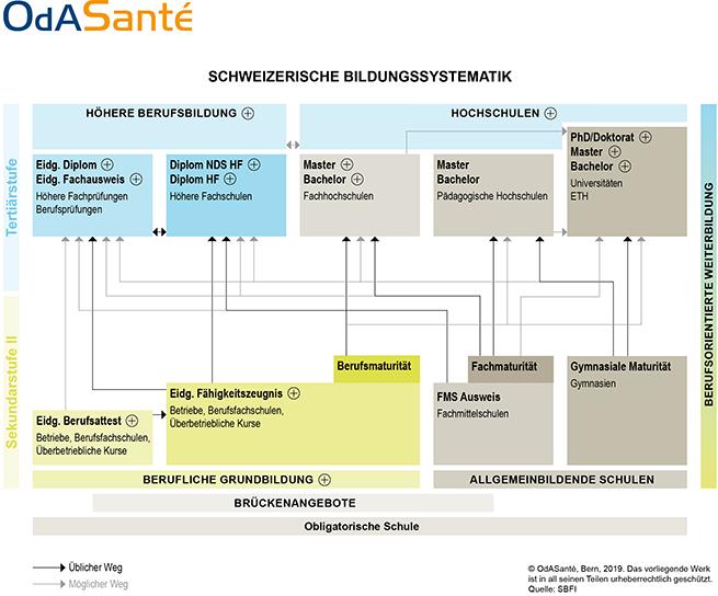 Bildungs-Systematik_Gesundheitsberufe-Schweiz-2020
